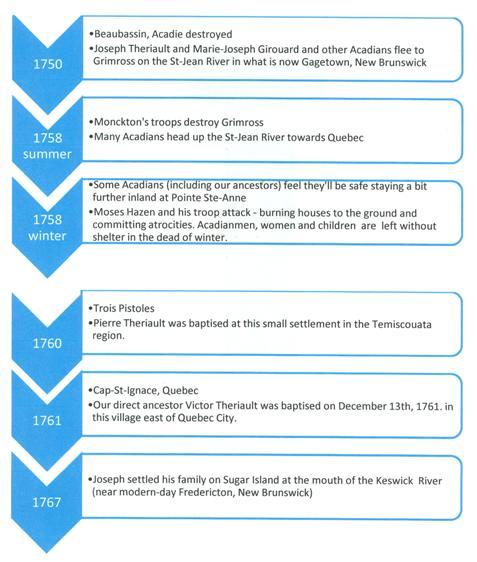 timeline-1-5050